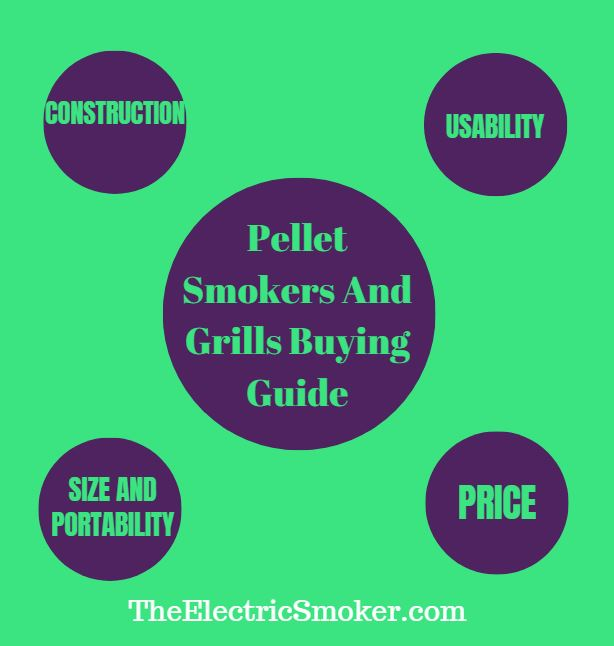 Buyer's Guide Infographic